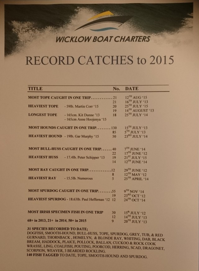 RECORDS TO 2015